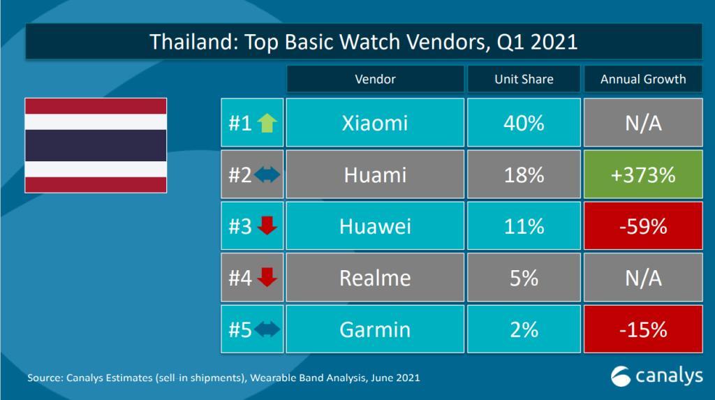 """เสียวหมี่ฮอตแรง ขึ้นแชมป์ """"นาฬิกา-สายรัดข้อมือรุ่นเล็ก"""" ขายดีสุดในไทย"""