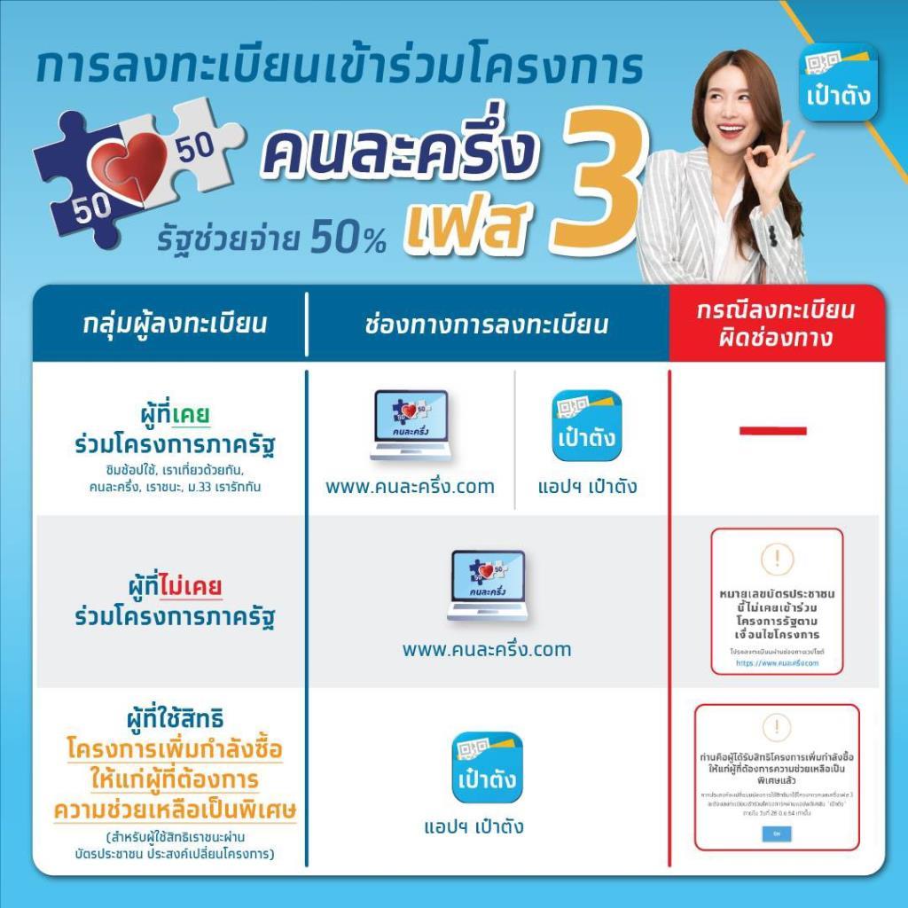 """""""กรุงไทย""""มั่นใจระบบ-แนะวิธีลงทะเบียน """"คนละครึ่งเฟส 3 -ยิ่งใช้ยิ่งได้"""""""