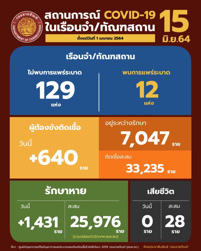 พบผู้ต้องขังติดโควิดใหม่ 640 ราย รักษาหายเพิ่ม 1,431 ราย