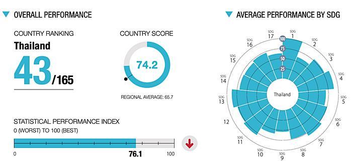 """""""รายงานการพัฒนาที่ยั่งยืนฉบับใหม่"""" ตอกย้ำโควิด-19 ทำพัง! SDGs ถดถอย เรียกร้องให้เพิ่มพื้นที่ทางการคลังในประเทศกำลังพัฒนา"""