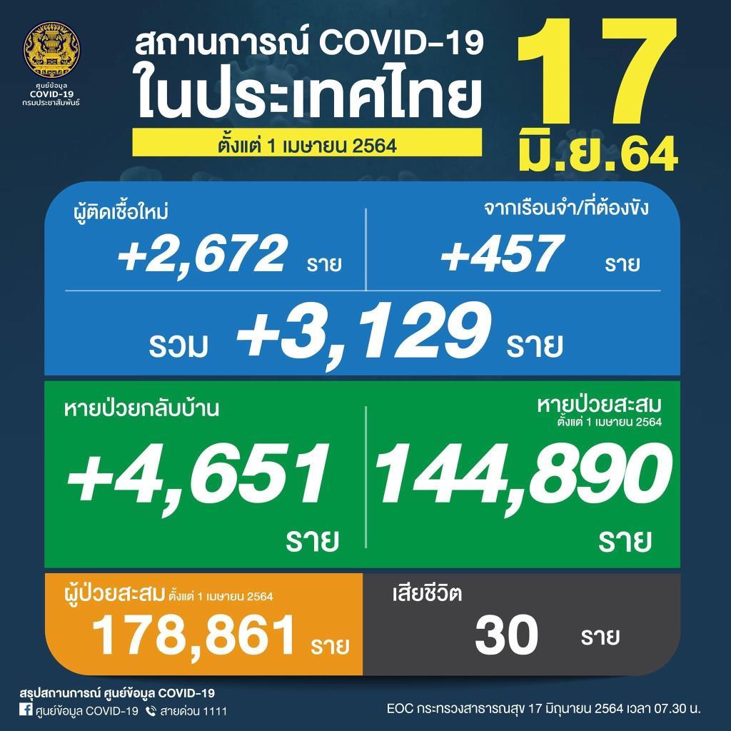 ไม่แผ่วเลย! ยอดดับสูง 30 คน ป่วยโควิดวันนี้เพิ่ม 3,129 ติดเชื้อในเรือนจำ 457 ราย สะสมระลอกเมษาฯ 178,861 ราย