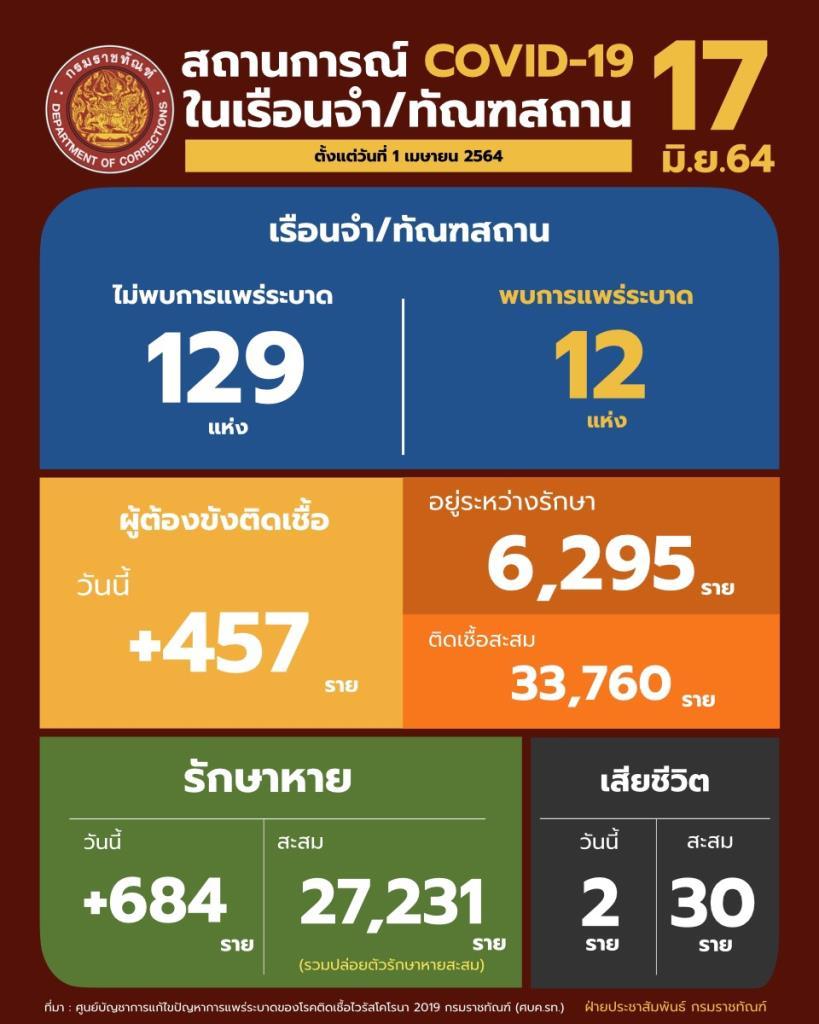 """""""ราชทัณฑ์"""" ตรวจเชิงรุกพบผู้ต้องขังป่วยใหม่ 457 ราย ดับ 2 แต่สถานการณ์ดีขึ้น"""