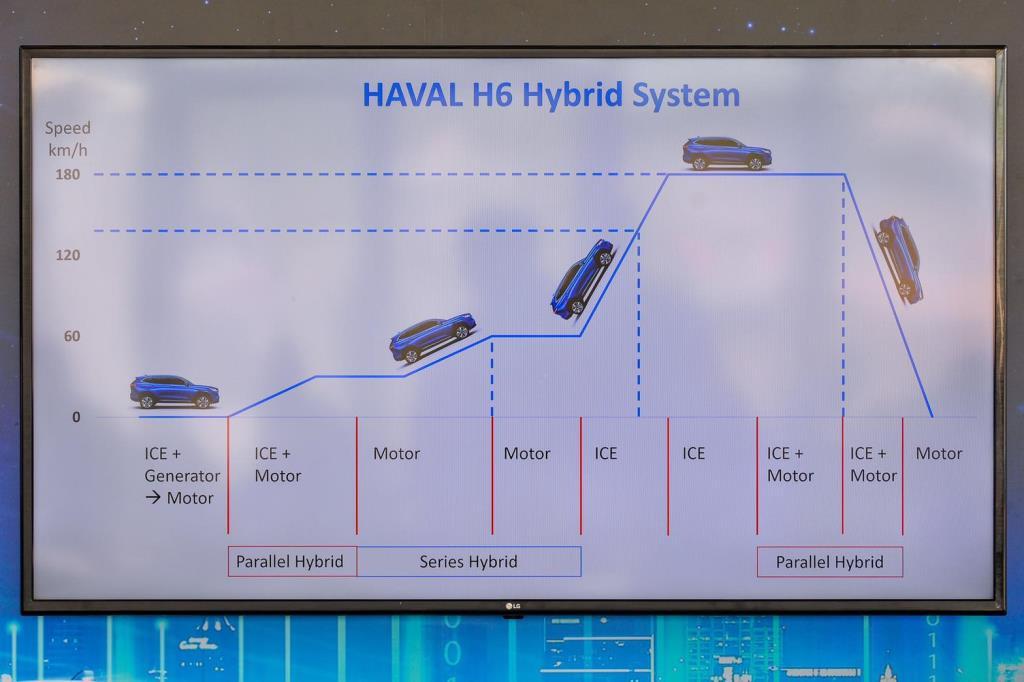 กราฟฟิกของทีมงาน เกรท วอลล์ มอเตอร์ ที่แสดงลักษณะการทำงานของระบบไฮบริด
