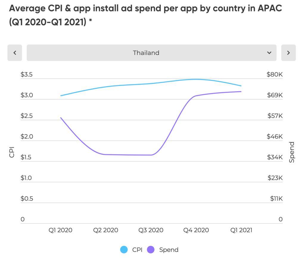 AppsFlyer พบคนไทยติดตั้งแอปด้านฟินเทคสูงขึ้น 2 เท่า