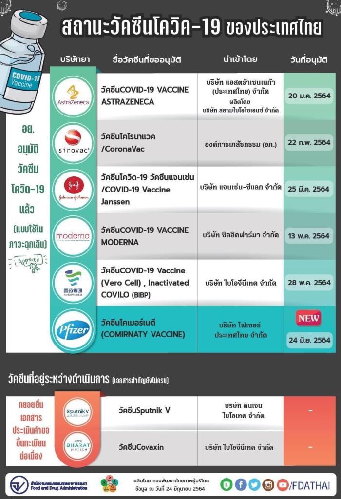 """อย.อนุมัติขึ้นทะเบียนวัคซีนต้านโควิด-19 """"ไฟเซอร์"""" แล้ว ขึ้นทะเบียนรายที่ 6 ของไทย"""