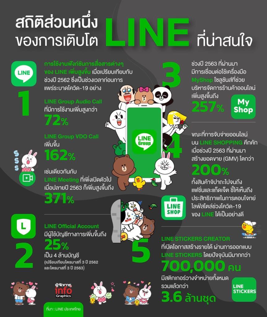 ส่องกลยุทธ์รุกตลาดไทย ทำอย่าง LINE ให้มากกว่า ไลน์