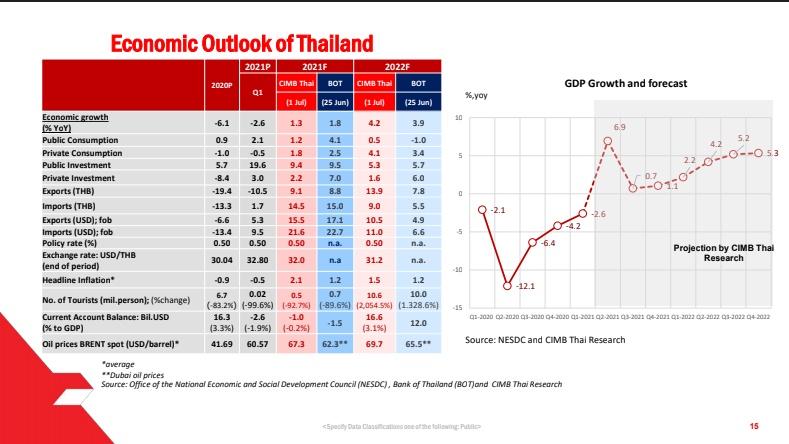 ซีไอเอ็มบีไทยลดเป้าจีดีพีโตเหลือ 1.3% ชี้ 4 ปัจจัยเสี่ยงดึงเศรษฐกิจโตช้า