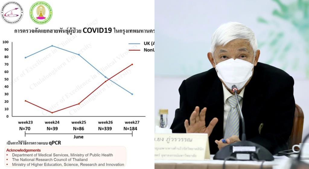 """""""หมอยง"""" เผยโควิดระบาดทั่ว กทม. สูงขึ้นเร็วมาก พบผู้ป่วยใหม่ 70 % เป็นสายพันธุ์เดลต้า ชี้โอกาสติดมีตลอด"""