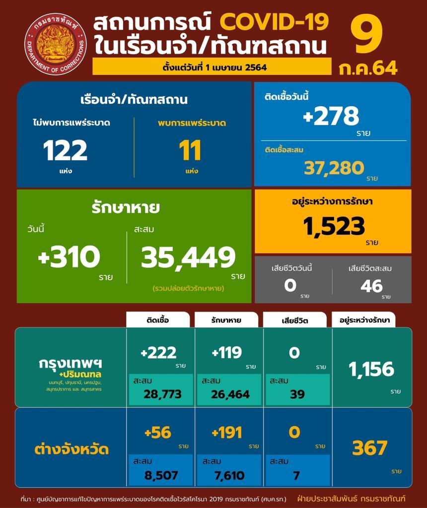 ผู้ต้องขังติดโควิดพุ่ง 278 ราย เผยฟ้าทะลายโจรช่วยทุเลาป่วยรุนแรงได้