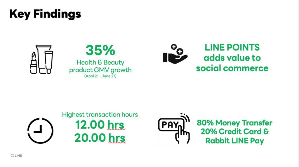 LINE SHOPPING สามารถเพิ่มอัตราการกลับมาซื้อซ้ำถึง 12% โดยช่วงเวลาที่คนนิยมซื้อของมากที่สุด อยู่ในช่วงเวลา 12.00 น. และ 20.00 น.