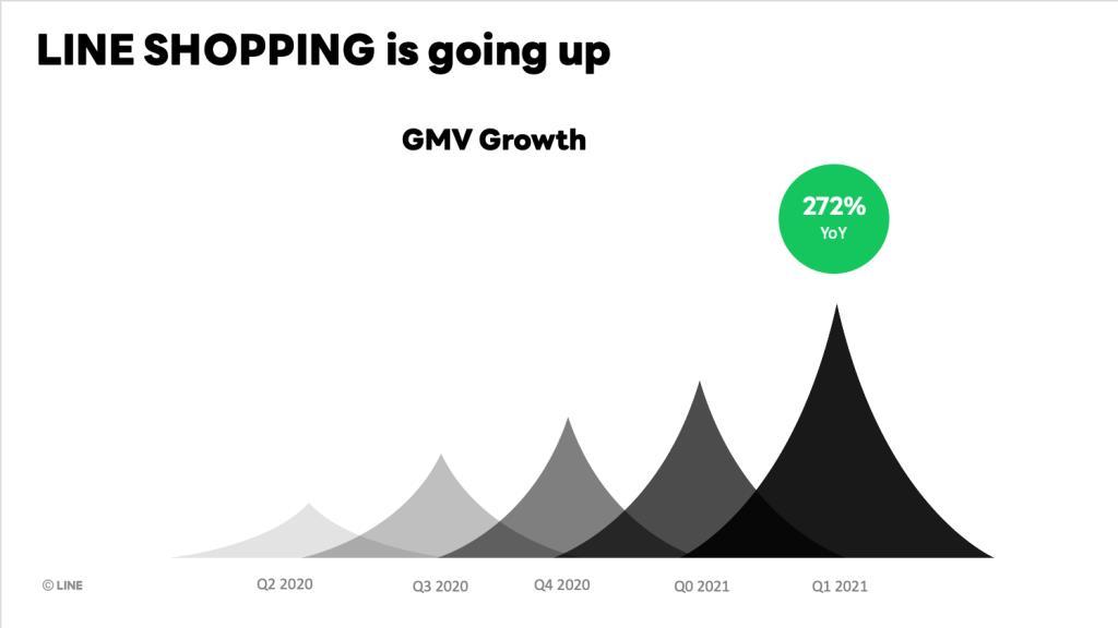 ยอดขายรวม LiNE SHOPPING เติบโตเบาๆ 272%