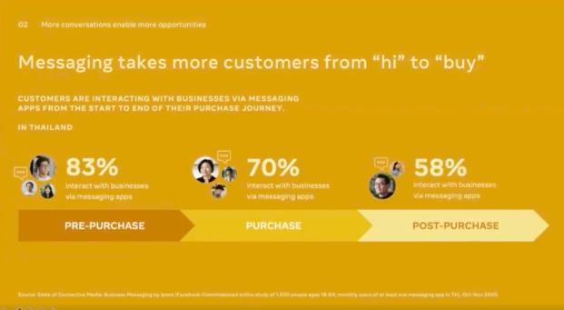 ลูกค้า 83% มีการส่งข้อความหาร้านค้าในช่วงก่อนที่จะตัดสินใจซื้อ