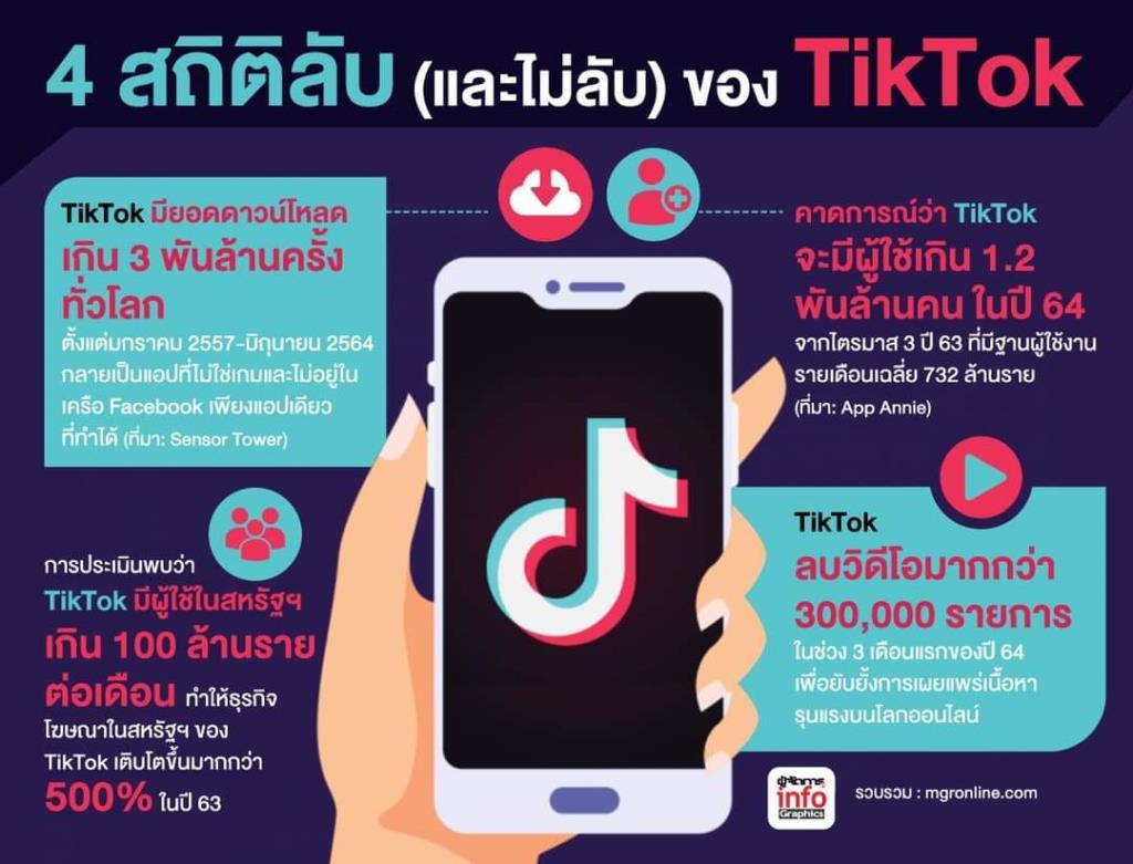 ในขณะที่ TikTok ปฏิสธที่จะเปิดเผยตัวเลขผู้ใช้งาน ก็มีการสำรวจมากมายที่ประเมินสถิติของ TikTok ไว้ล่วงหน้า