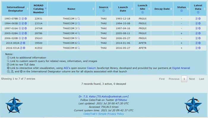 รูปที่ 1 การค้นหาดาวเทียมไทยคมทั้งหมดและหมายเลขหมายเลขนอแร็ดในฐานข้อมูลดาวเทียมนานาชาติ ไม่พบข้อมูลของ THAICOM 7   จาก: https://celestrak.com/satcat/search-results.php