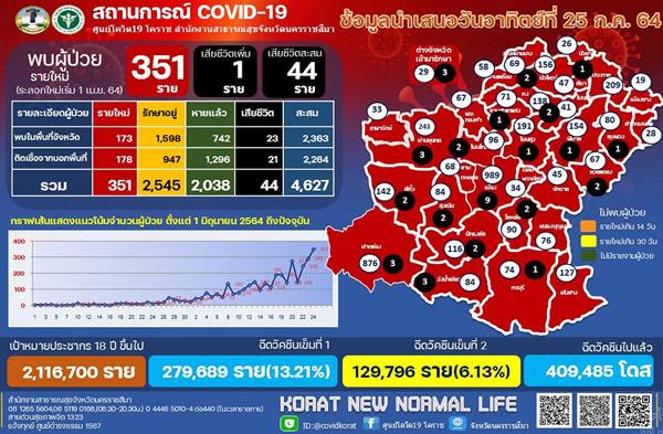โคราชนิวไฮต่อเนื่อง! พบป่วยโควิดรายใหม่พุ่งทะลุ 351 ราย ตายเพิ่ม 1 ศพ ยังรักษาอยู่อื้อ 2,545 ราย