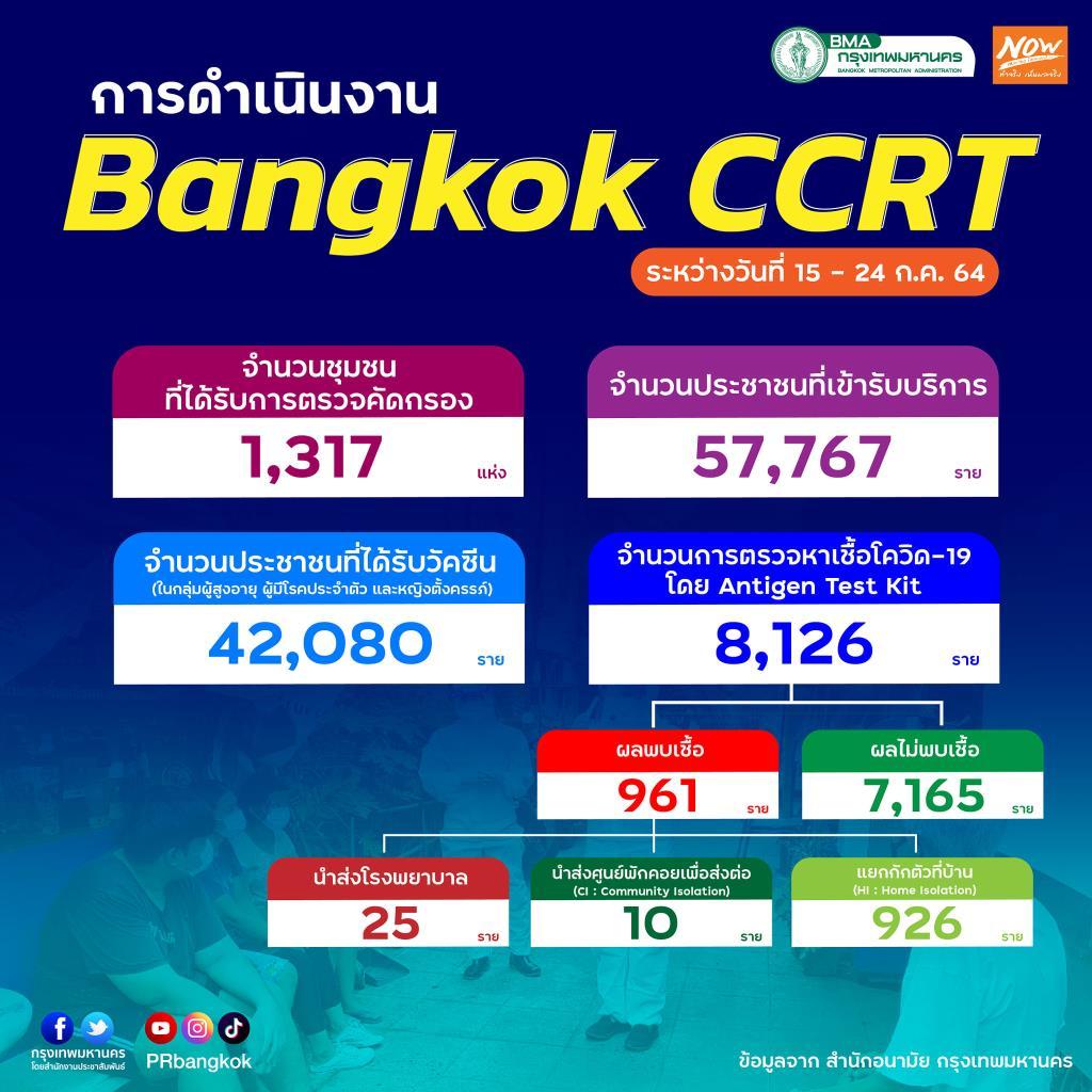 ทีม Bangkok CCRT ลงพื้นที่ค้นหาผู้ป่วยเชิงรุกแล้วกว่า  1,317 ชุมชน