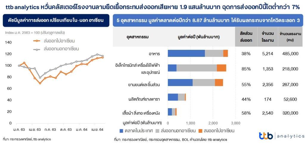 ttb analytics หวั่นคลัสเตอร์โรงงานลามยืดเยื้อกระทบส่งออก-ฉุดยอดเติบโตต่ำกว่า 7%