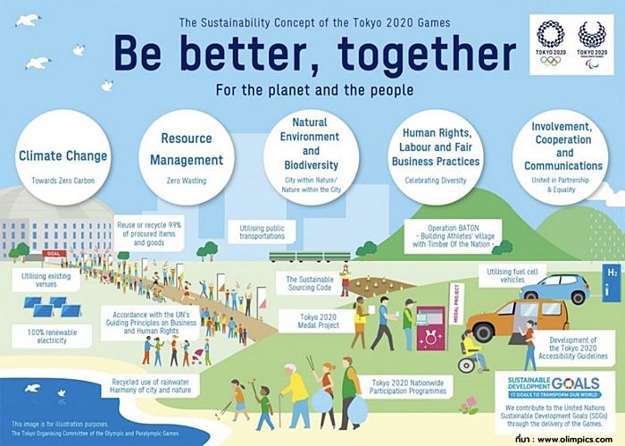 คุ้มไหมที่จัดโอลิมปิคตอนนี้ ญี่ปุ่นสื่อสารอะไรกับโลก / ดร.สุวัฒน์ ทองธนากุล