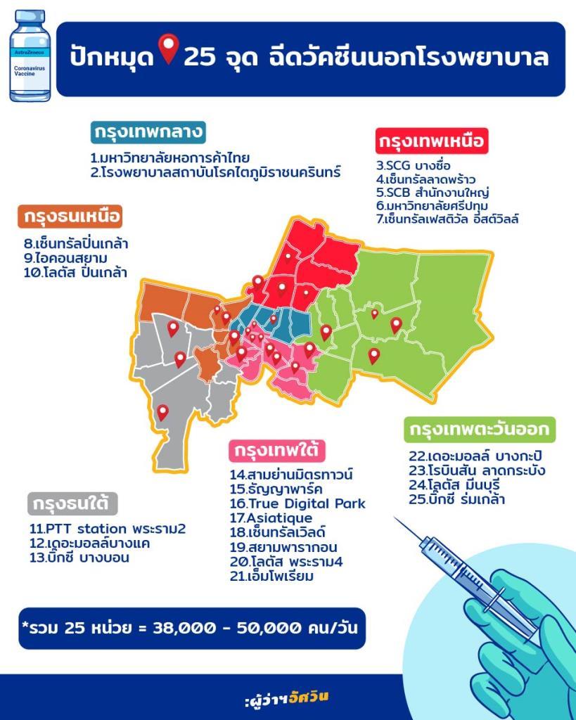 ประธานฯ หอการค้าไทย เผย 25 ศูนย์ฉีดวัคซีน กทม.- เอกชน ได้รับวัคซีนรอบใหม่ 7.5 แสนโดส เริ่มฉีด 7 ส.ค.นี้