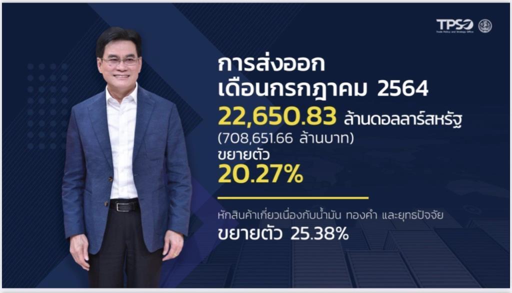 ส่งออกไทย ก.ค.+20.27% ห่วงค่าระวางเรือแพง