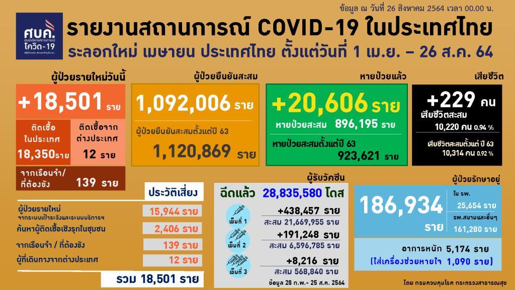 ศบค.เผยไทยป่วยโควิดใหม่ 18,501 ราย ตายอีก 229 ราย