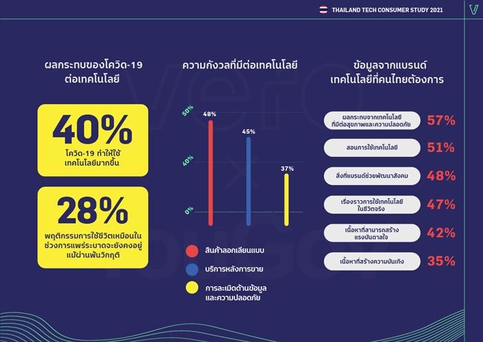 """ผลศึกษาชี้ """"คนไทยสูงวัย""""เป็นมิตรกับเทคโนโลยีเพิ่มขึ้น ขณะที่ """"คนรุ่นใหม่""""ยังแคลงใจผลกระทบจากเทคโนโลยี"""