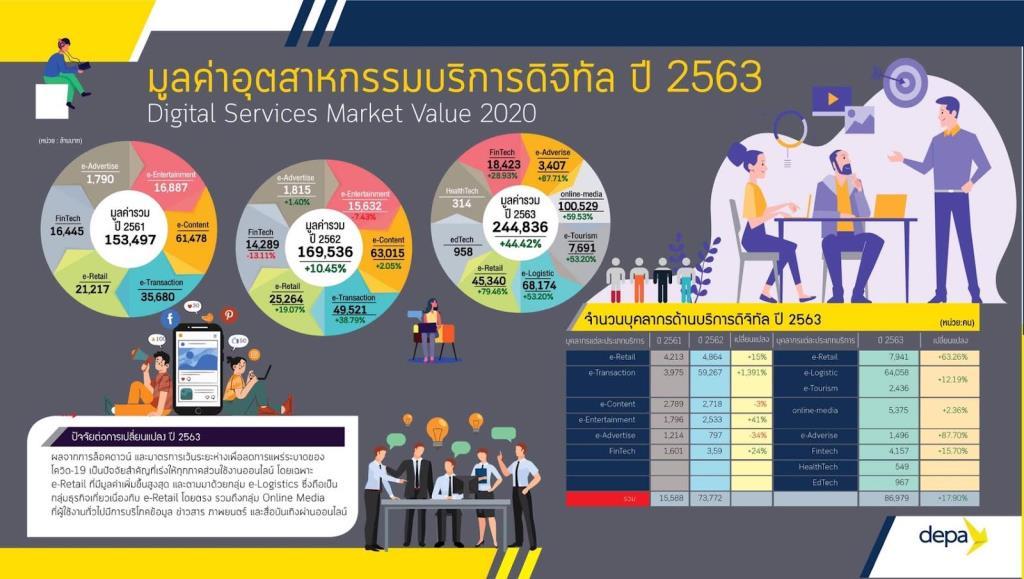 """""""ดีป้า"""" เผยผลสำรวจ 3 อุตสาหกรรมดิจิทัลไทย ปี 2563 ขยายตัวเฉลี่ย 7.76%"""
