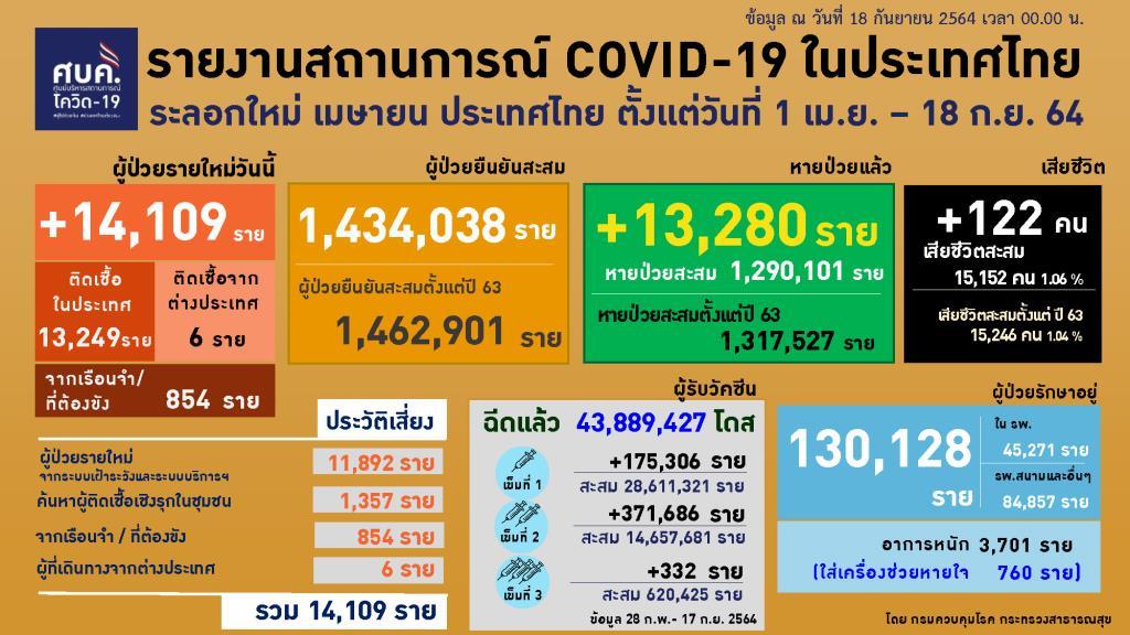 โควิดคร่าผู้สูงอายุ 60 ปีขึ้นไปสูงสุด ดับคาบ้าน 1 ทั้งประเทศรักษาตัวอยู่ 130,128 ราย หายป่วยยังมากกว่าป่วยใหม่