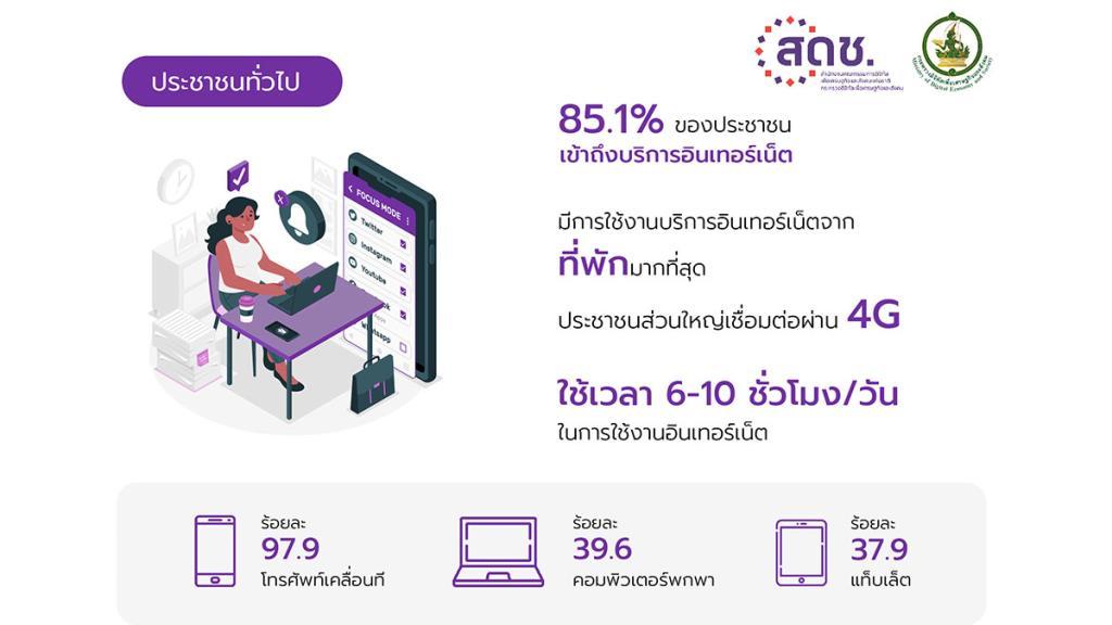 สดช. เผยผลสำรวจคนไทยใช้เน็ต ปี'64 แตะ 10 ชม.ต่อวัน