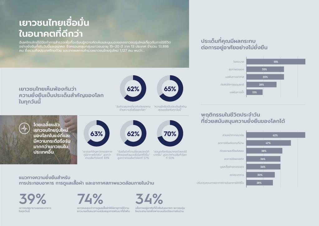 อีเลคโทรลักซ์เผยเยาวชนไทยเชื่อมั่นในความเป็นผู้นำสู่การเปลี่ยนแปลงเพื่ออนาคตที่ยั่งยืน