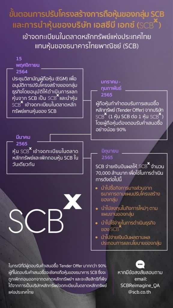 SCBเปิดขั้นตอนการปรับองค์กร-นำหุ้นของ SCBx เข้าตลาดฯและโครงสร้างบริษัทในเครือ