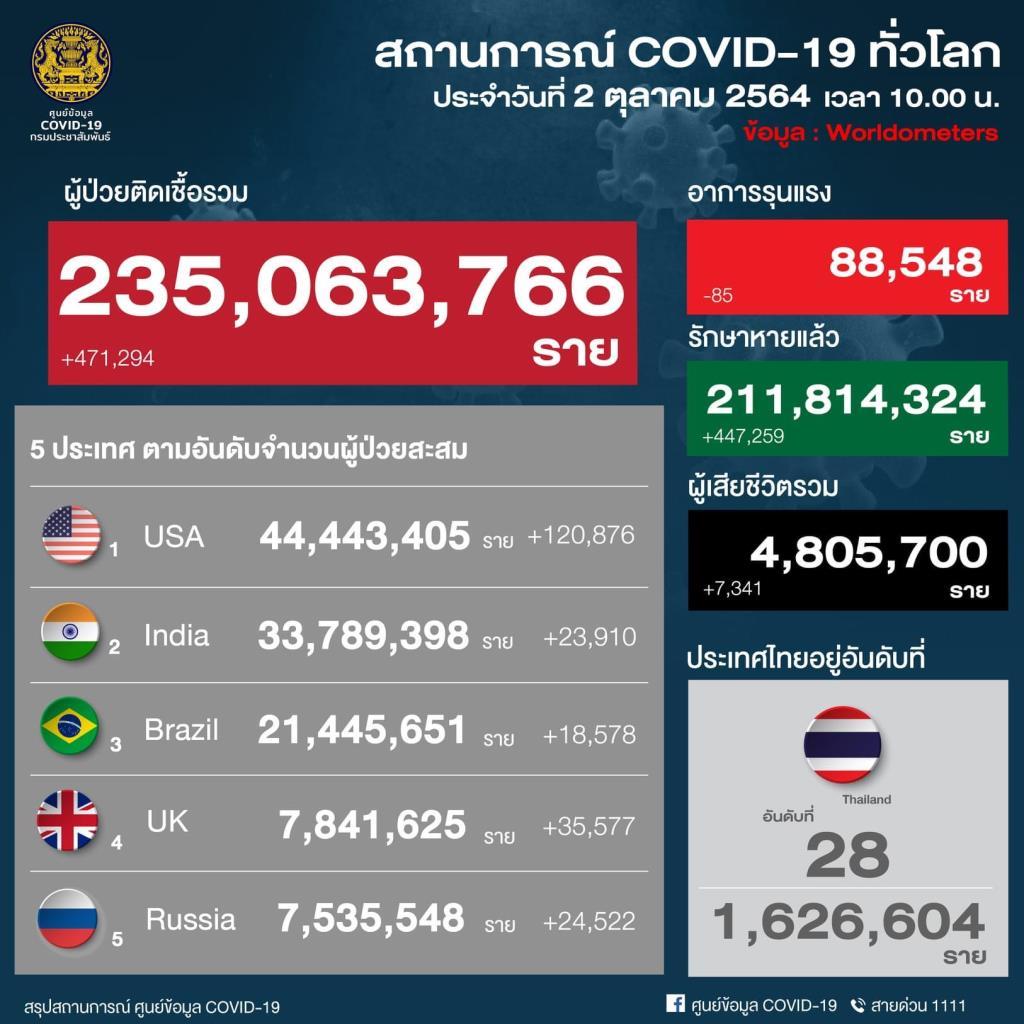 โควิดวันนี้หายป่วยมากกว่าป่วยใหม่ ไม่พบผู้เสียชีวิตคาบ้าน  ทั้งประเทศรักษาตัวอยู่ 113,394 ราย