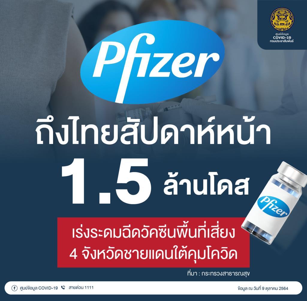 """""""ไฟเซอร์""""ถึงไทยอีก 1.5 ล้านโดสสัปดาห์หน้า ย้ำมีเพียงพอฉีดเด็กนักเรียน สธ.เร่งฉีดวัคซีน 4 จว.ชายแดนใต้"""