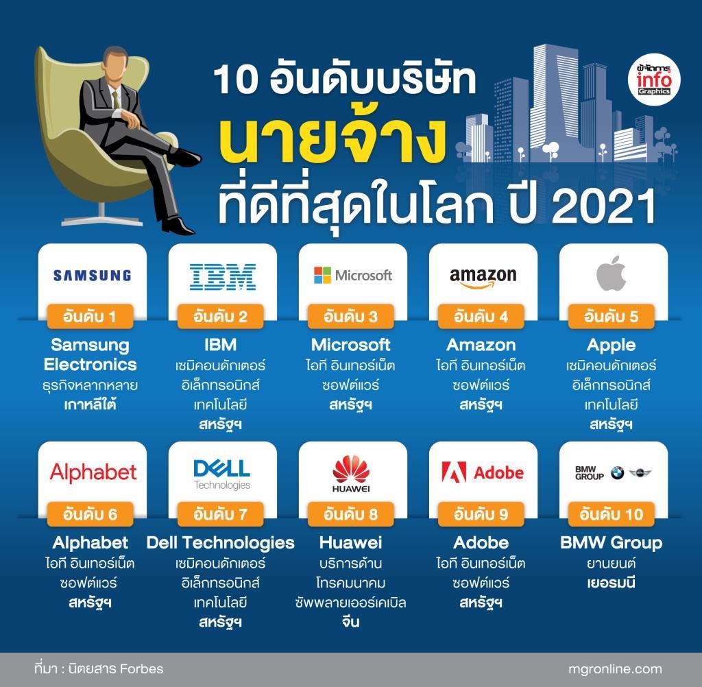 """10 อันดับบริษัท """"นายจ้าง"""" ที่ดีที่สุดในโลก ปี 2021"""