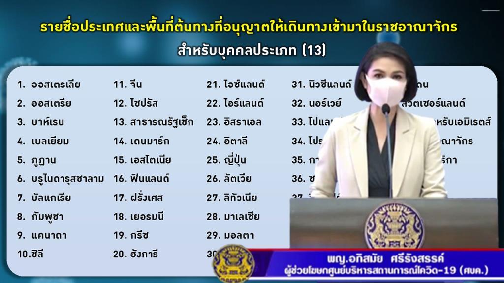 ศบค.เปิดชื่อ 45 ประเทศ พร้อม ฮ่องกง เข้าไทยไม่กักตัว ฉีดวัคซีนโควิด-19 แล้ว 2 เข็ม ยกเลิกเคอร์ฟิวพื้นที่สีฟ้า นำร่องท่องเที่ยว 31ต.ค.