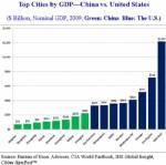 เทียบศก. เมืองต่อเมือง เซี่ยงไฮ้สุดยอดของจีน ยังเป็นรอง อันดับ 8 ของสหรัฐฯ
