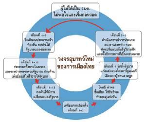 ผ่าทางตันการเมืองไทย (1)