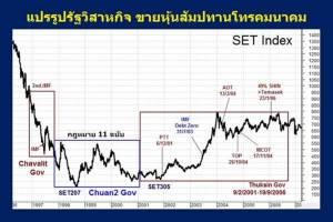 13 ปีความเบี่ยงเบนกิจการพลังงานประเทศไทย