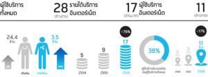 ดีแทค เผยปี 57 ลูกค้ารวม 28 ล้านราย พร้อมทุ่มงบลงทุนปีนี้ 1.4 หมื่นล้าน