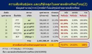 กิจการพลังงานประเทศไทยไม่ใช่ของรัฐมานานแล้ว