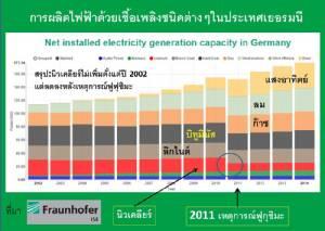 สถานการณ์โรงไฟฟ้านิวเคลียร์หลังเหตุการณ์ฟูกุชิมะ