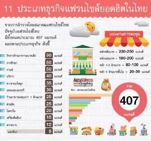 เปิดโผ 11 ประเภทธุรกิจแฟรนไชส์ยอดฮิตในไทย