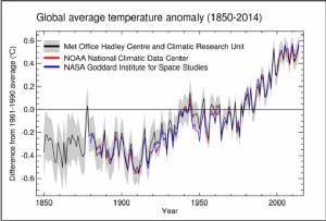 """ยูเอ็นบอกว่า """"ปี 2557 เป็นปีที่ร้อนที่สุด"""" แต่ปีนี้น่าจะร้อนกว่า! / ประสาท  มีแต้ม"""