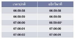 2 ช่องทางปรับนาฬิการับเวลามาตรฐานใหม่ช้าลง 1 วินาที
