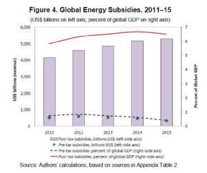 ตะลึง! เงินอุดหนุนพลังงานฟอสซิลสูงกว่างบสาธารณสุขของทั้งโลก…ผลการศึกษาของ IMF / ประสาท มีแต้ม