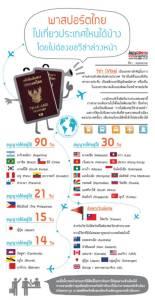 พาสปอร์ตไทยไปเที่ยวประเทศไหนได้บ้างในโลก โดยไม่ต้องขอวีซ่าล่วงหน้า
