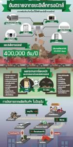 E-Waste ภัยใกล้ตัวในประเทศกำลังพัฒนาเติบโตจนน่าห่วง