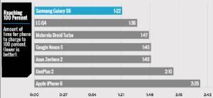 ASUS ควบ Samsung ครองแชมป์แบรนด์สมาร์ทโฟนชาร์จเร็วสุด