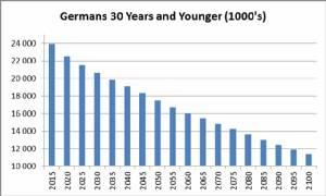 ทำไมไม่ปล่อยให้ผู้อพยพเข้าครอบครองเยอรมนีเสียเลย?