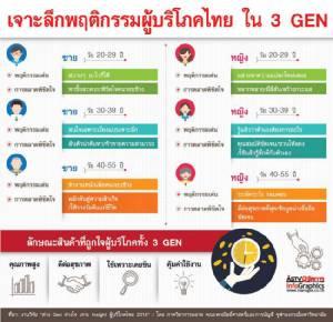เจาะลึกพฤติกรรมผู้บริโภคไทย ใน 3 GEN